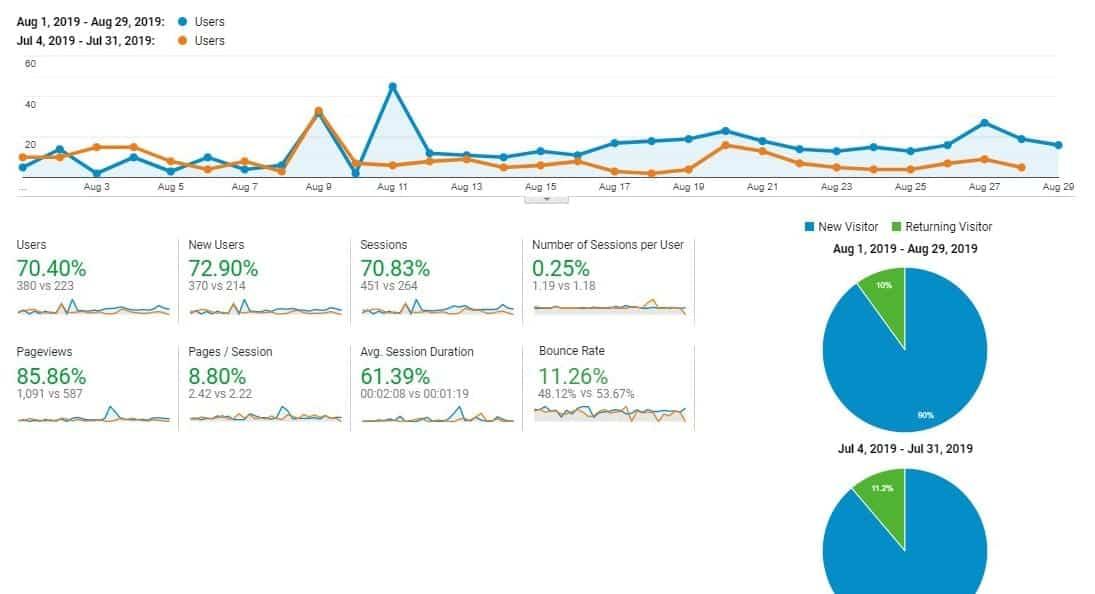 CDL Analytics