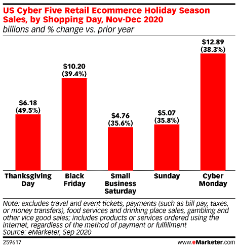 emarketer US Cyber Five Retail Ecommerce Holiday Shopping Season Sales by Shopping Day Graph