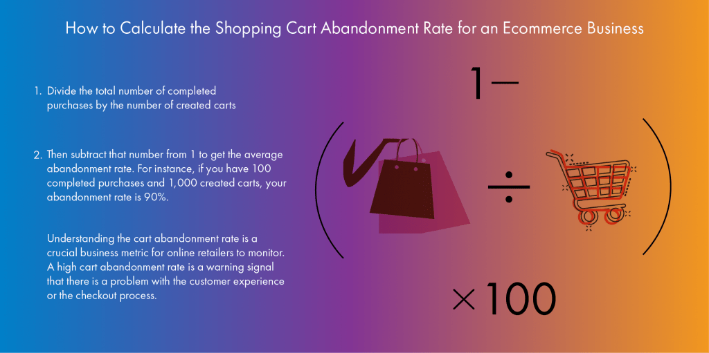 How to Calculate the Shopping Cart Abandonment Rate for an Ecommerce Business Infographic east end yovth